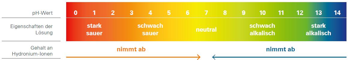 pH-Wert Tabelle